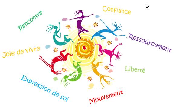 Biodanza: Mouvements intégrés en lien avec le groupe