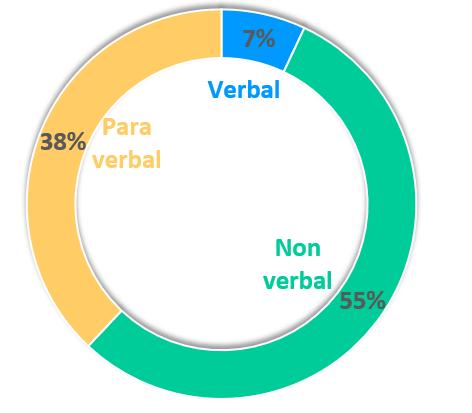 Les composantes de la communication PNL